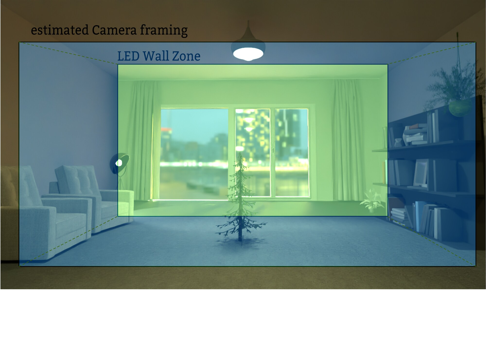Diagram showcasing the shot framing with the LED wall