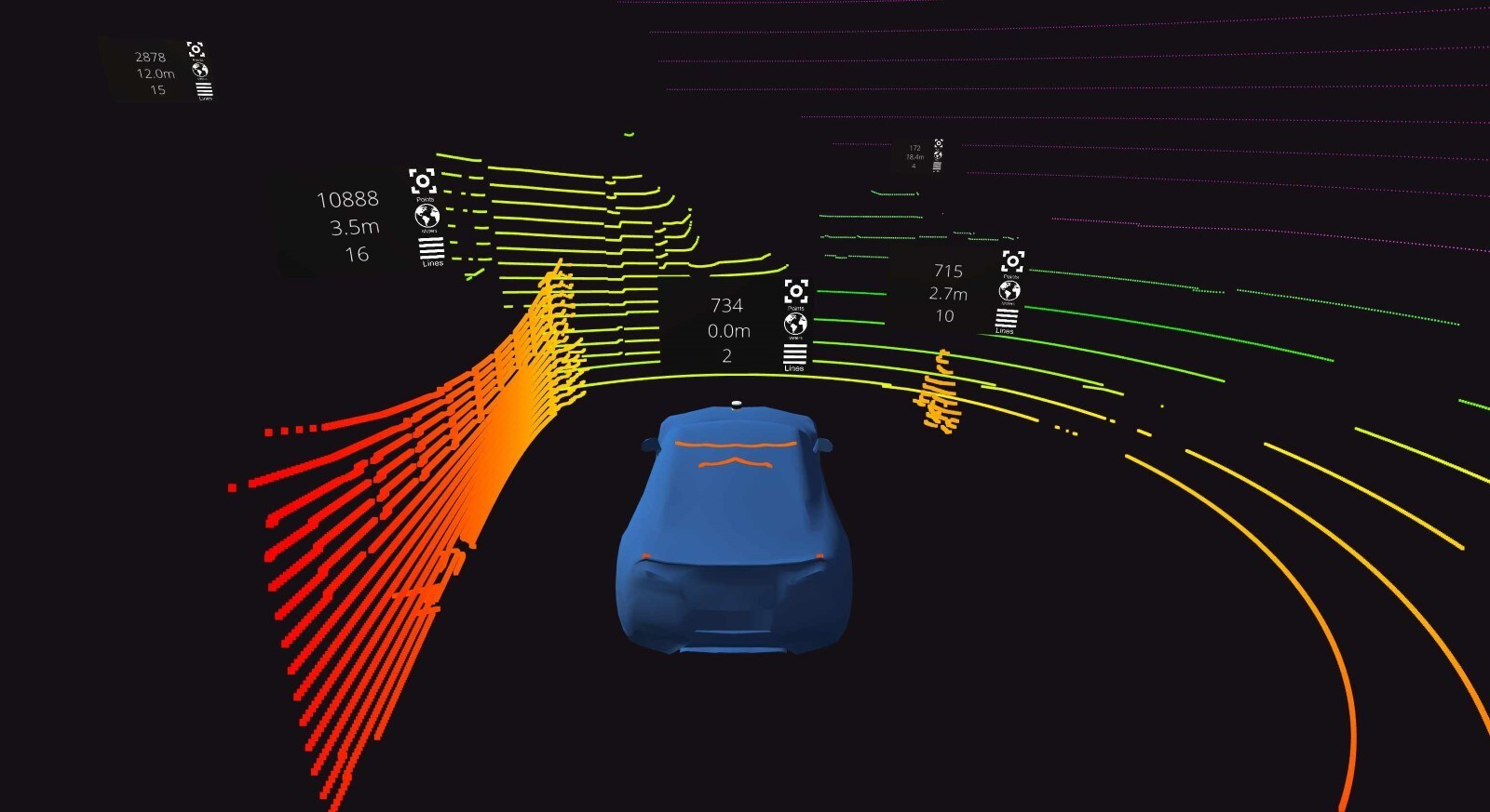 Lidar simulation, same blue car, same coloured circle as before this time the background is black rather than grey.