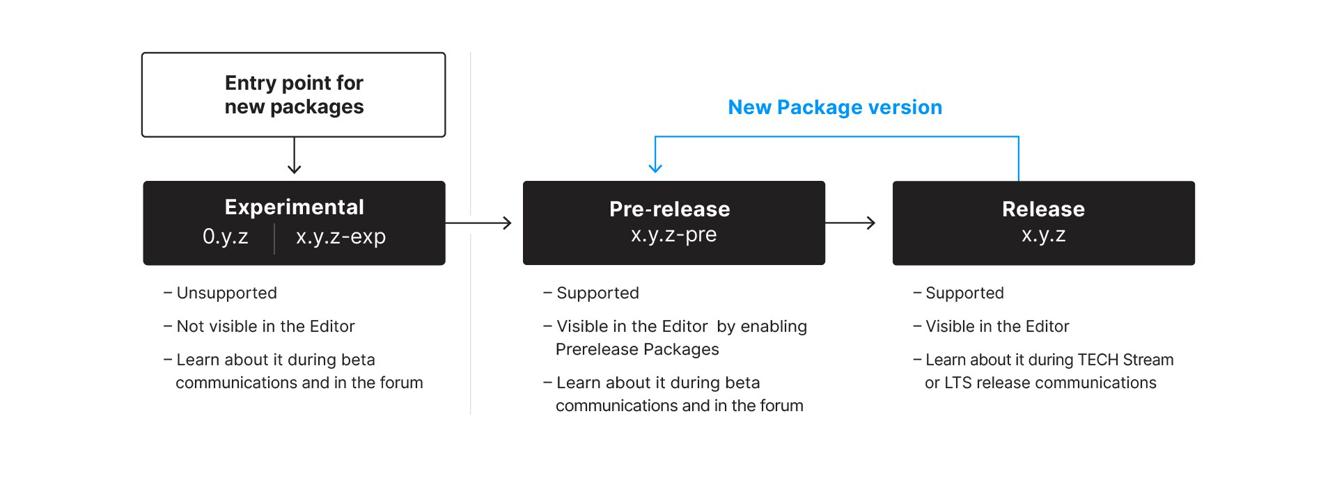 Screenshot showing where the package manager fits in with the releases.
