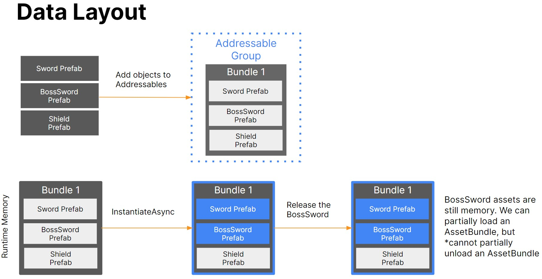 Data Layout and Addressable groups