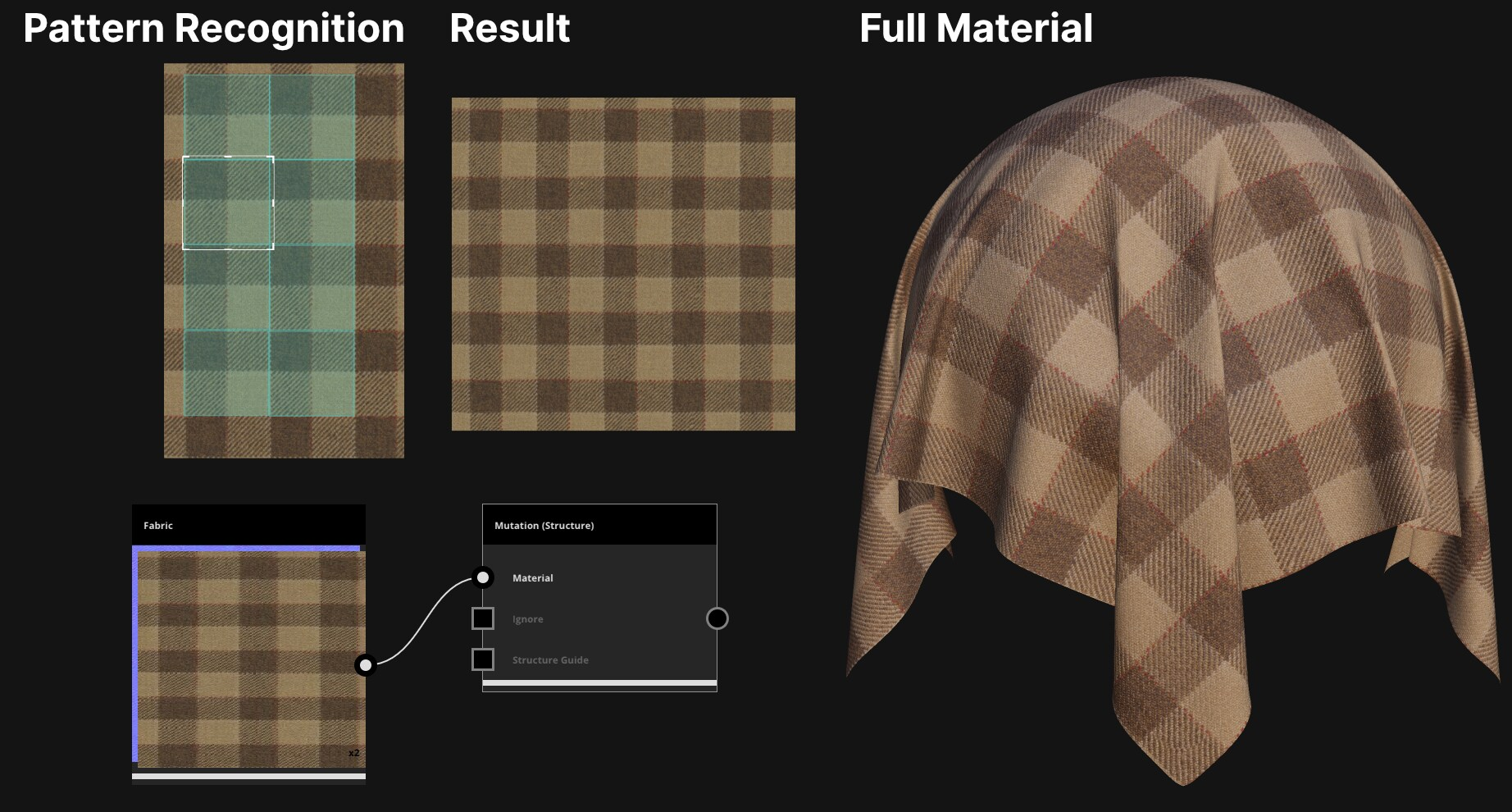 Left of the image shows three squares and rectangles brown checked patterned fabric samples. The bottom square says 'Fabric above it. It has a white line branching off of it to a 2D box that has three words with check boxes next to them. The top word says 'Material' the middle word says 'ignore', the bottom word says 'structure guide'.' 'Material' is checked. The top of the box says 'Mutation (Structure)'. The rectangle on on the top left says 'pattern recognition' above it and has a transparent smaller rec