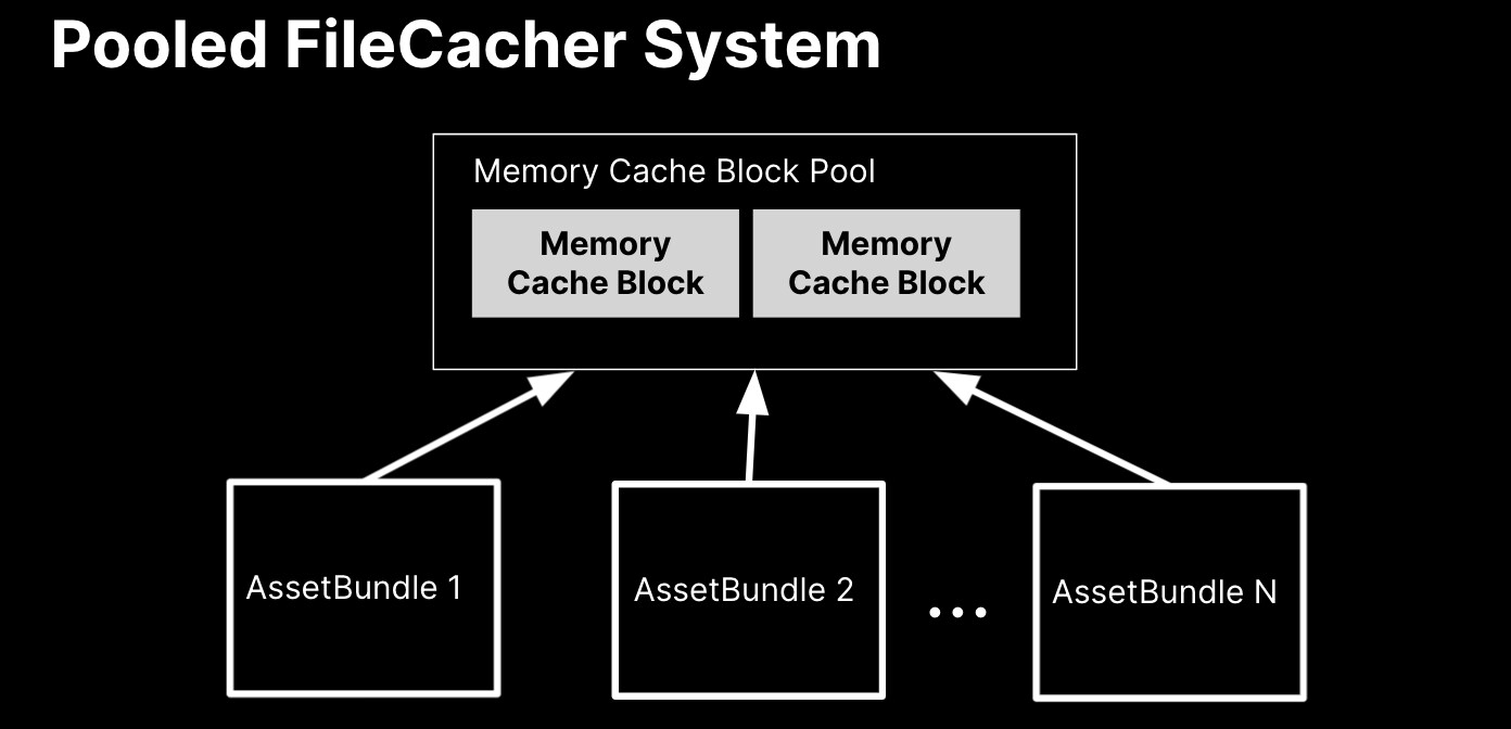 Diagram with a black background showing how the pooled filecacher system works with assetbundle 1, assetbundle 2, and assetbundle pointing back to the memory cache block pool