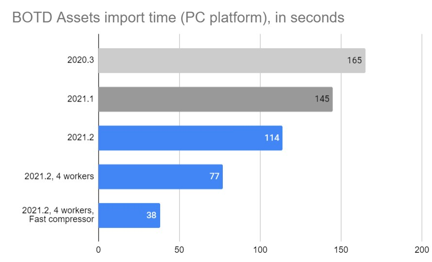 Asset import  update time graph the bars are shorter ever year/update we have done.