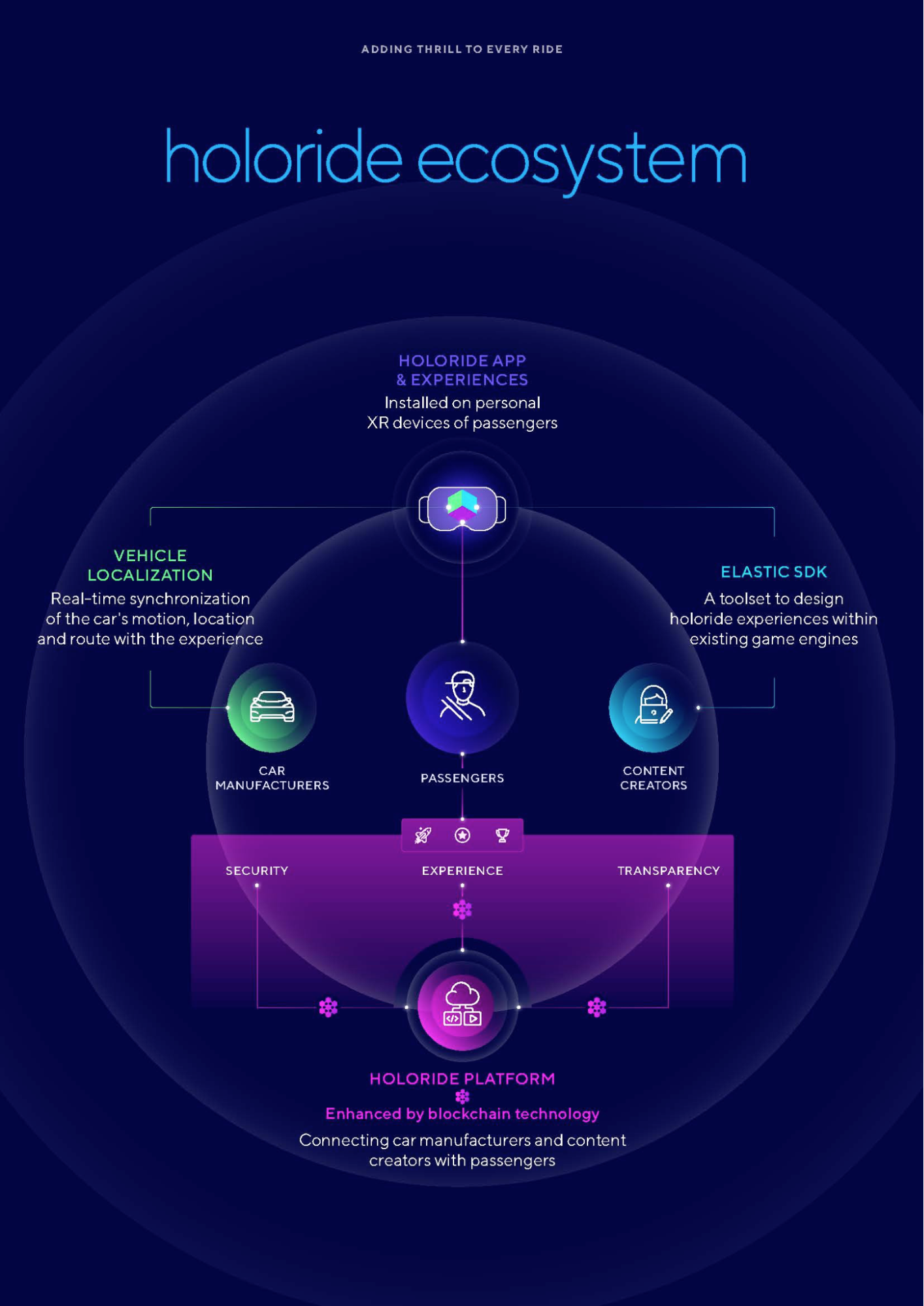 Futuristic looking infographic in purple and blue hues that describes the structure of the holoride ecosystem