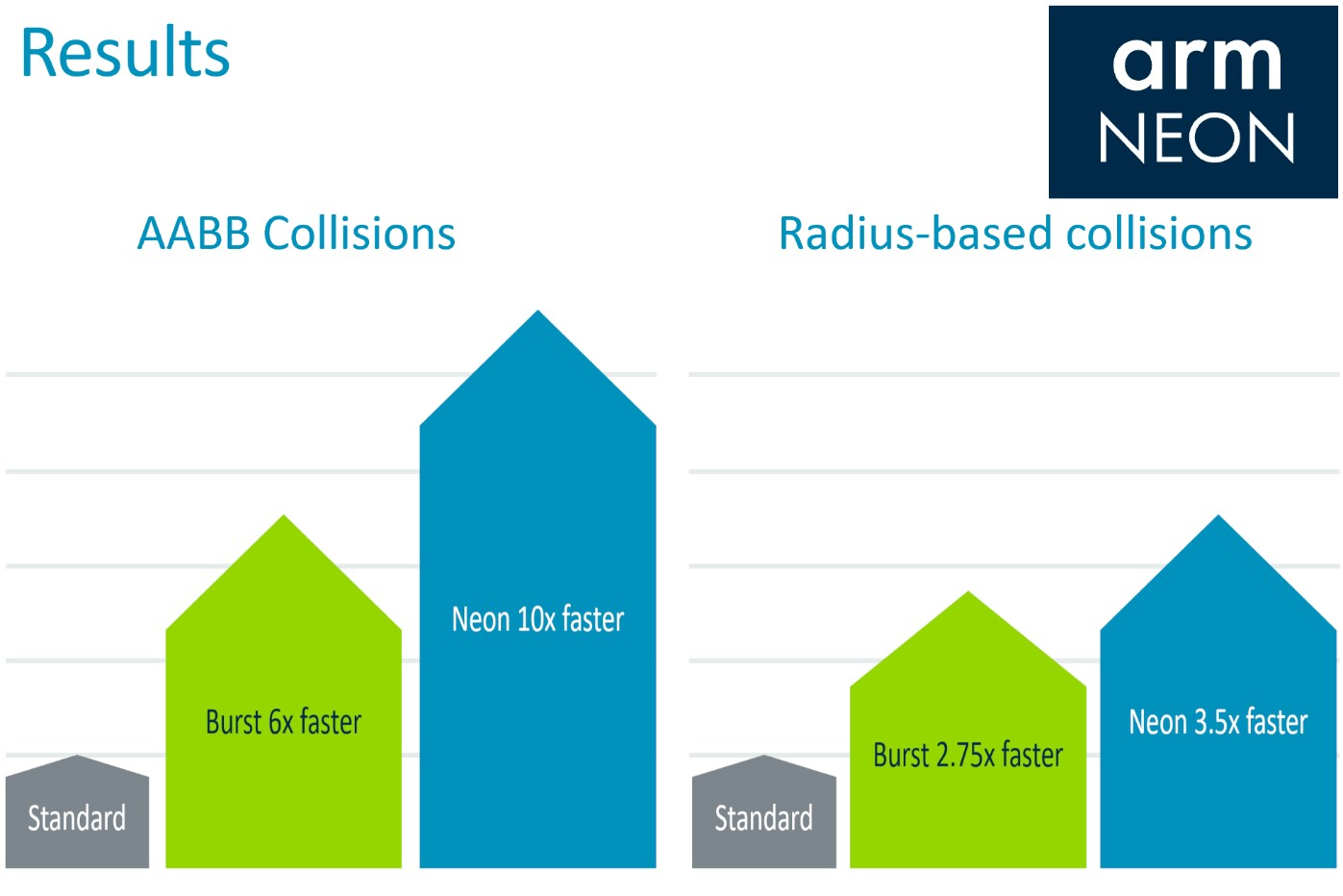 chart showing neon is 10X faster in AABB collisions and 3.5X faster in arm neon