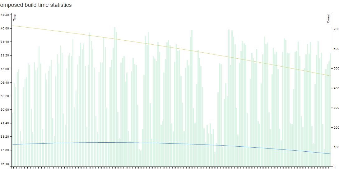 """Build count aggregate graph from 1/1/2016 to 7/29/2016. Yellow line is """"average wall time"""" per build, and blue is """"average actual build time"""". The difference is sub-build dependencies that a build might be waiting on."""